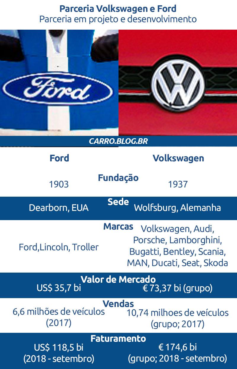 Parceria entre Volkswagen e Ford