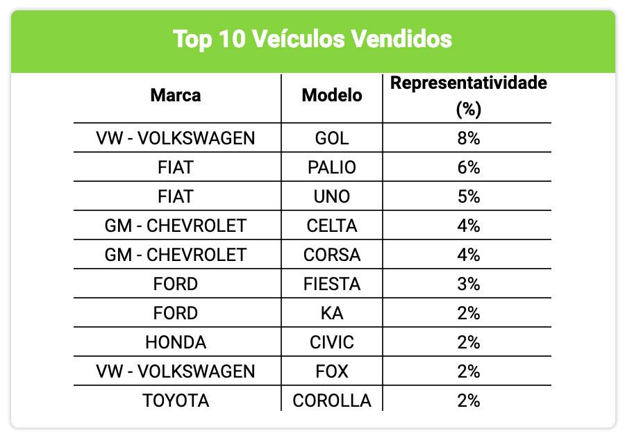 Top 10 Veículos Vendidos