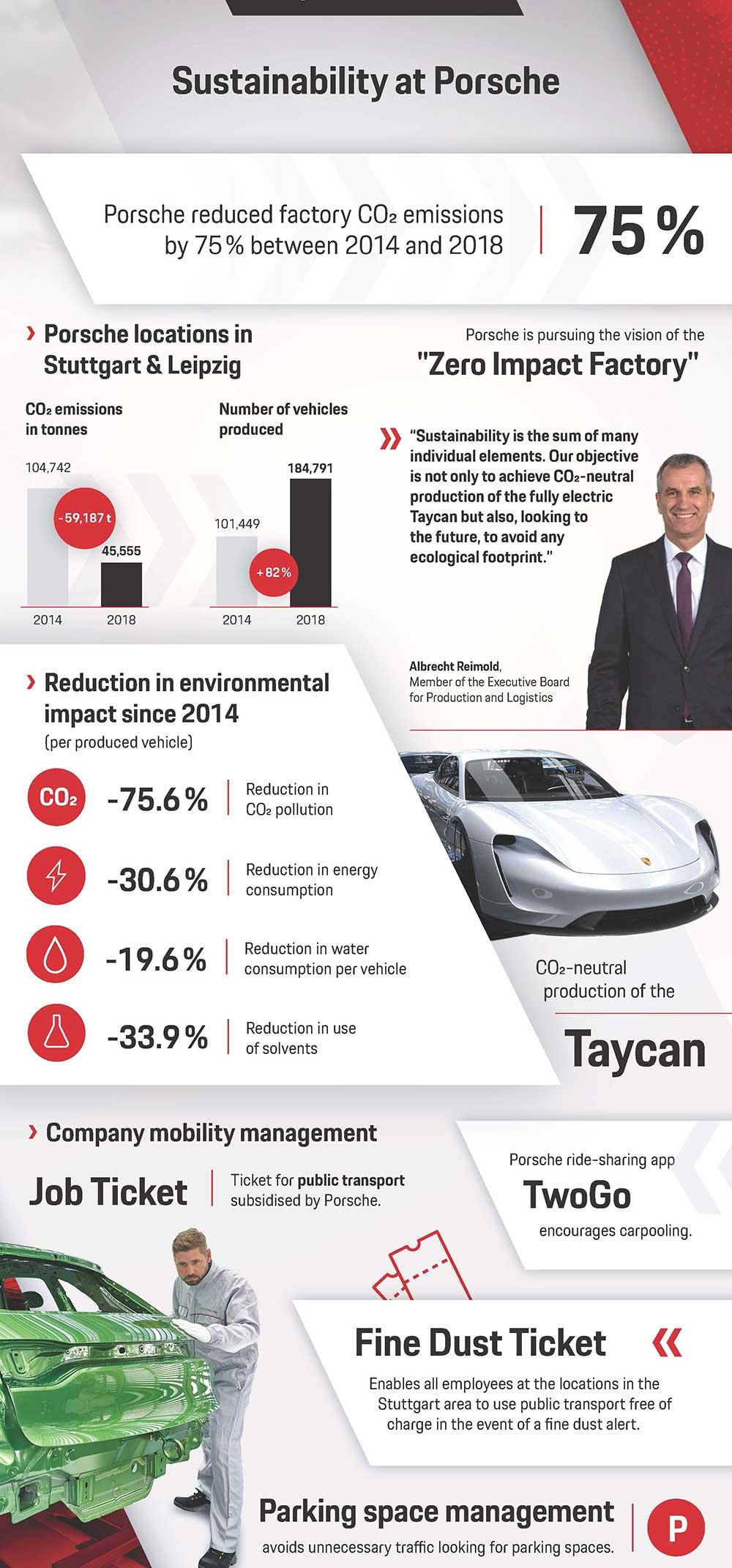 Porsche divulgou um relatório