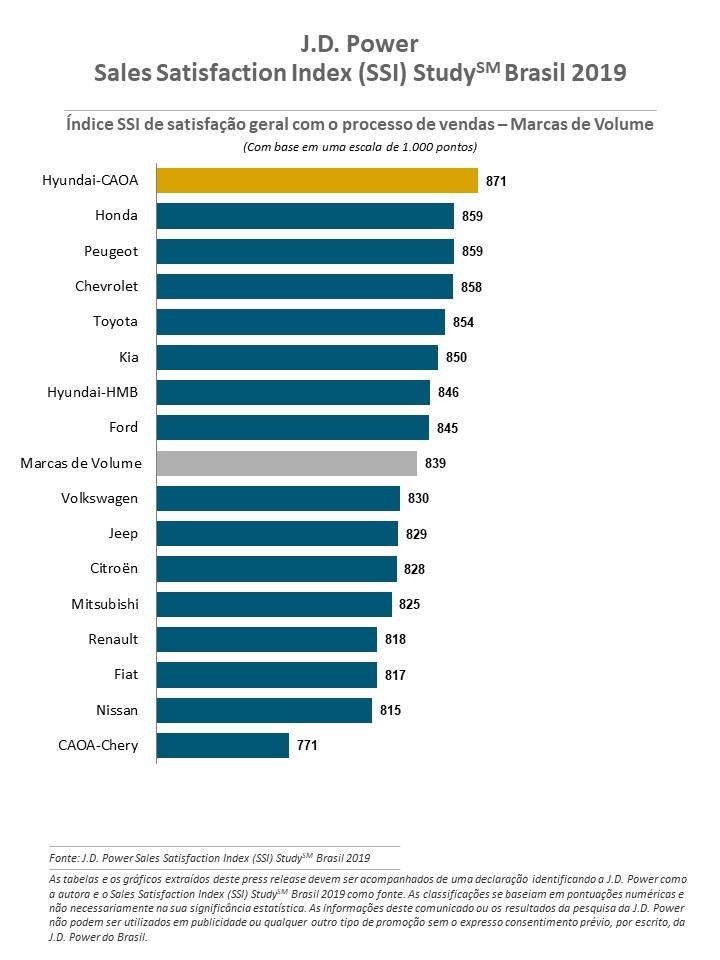 índice SSi de satisfação geral com o processo de vendas - Marcas de Volume