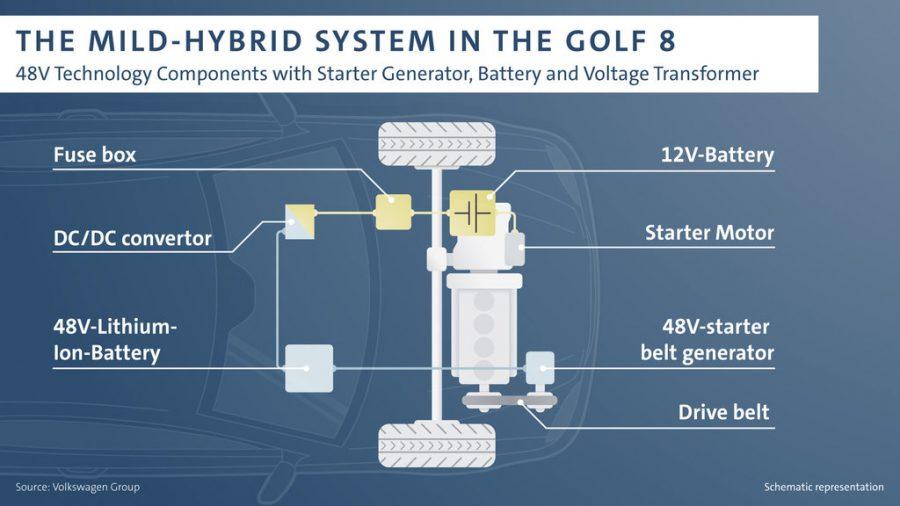 O novo Golf com tecnologia 48V