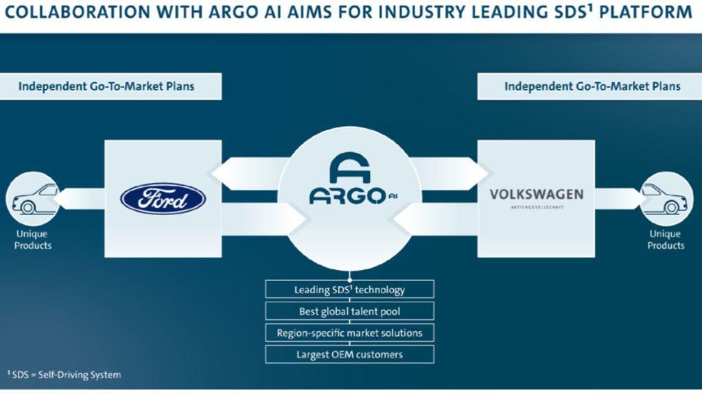 Colaboração com ARGO AI objetiva liderar a plataforma de condução autônoma para a indústria