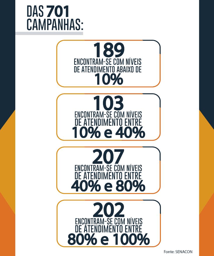 Foram deflagradas 701 campanhas de chamamento no país