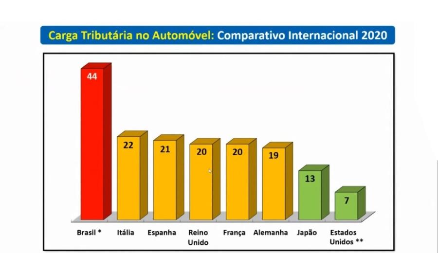 Carga Tributária no setor Automobilístico - Comparativo