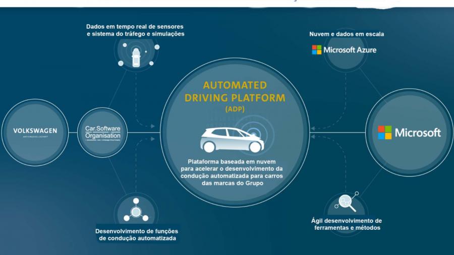 Empresas irão construir uma Plataforma para trazer mais inovações para os carros do Grupo