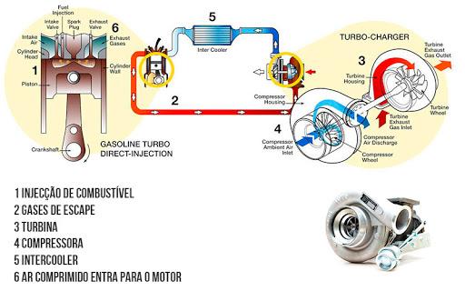Funcionamento do turbo compressor