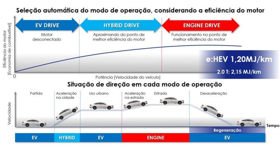 Novo Accord Híbrido (foto: divulgação)